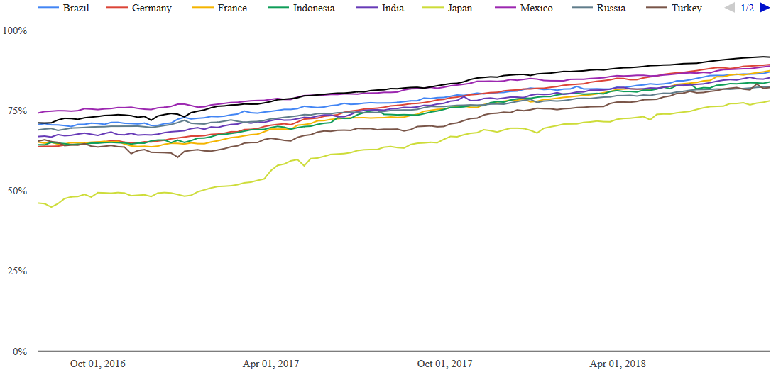 Percentage of HTTPS Browsing Time in Chrome by Country